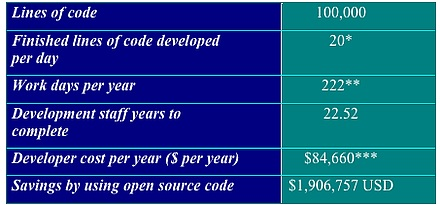 quantifying the cost savings of using open source in software