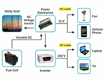 Fuel Cell Power System Market