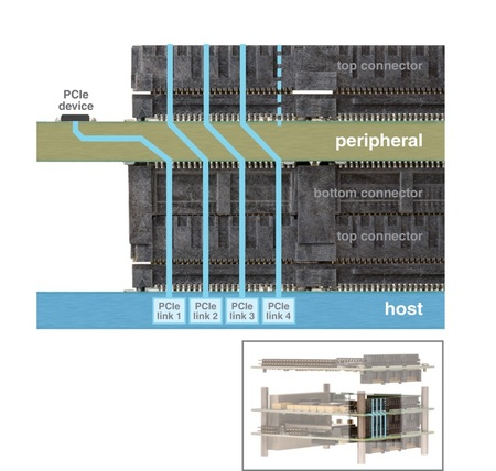 how to use a pcie peripheral in python