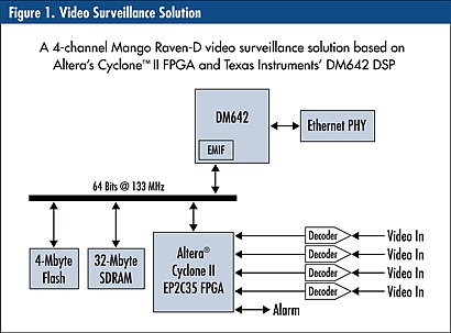 Leveraging FPGA coprocessors to optimize high-performance