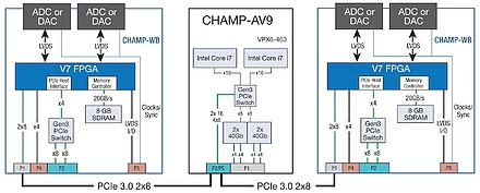 OpenVPX enables tightly coupled FPGA and CPU processing for