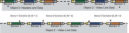 ARINC 818 tackles tough sensor fusion issues - Military