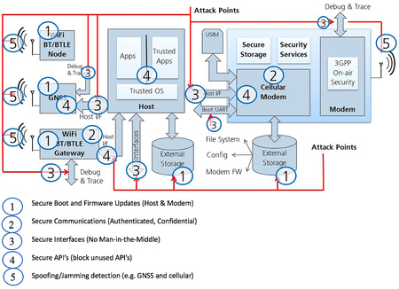 Securing your IoT design – highlight all potential attack points and leave nothing open
