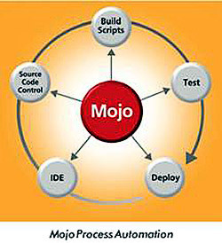 OpenMake Mojo
