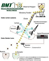 Line Scan Camera & F-Mount lens for Color Sorter Machine