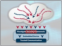 The Icon Labs Floodgate Security Framework is a comprehensive security solution for the development of secure, managed, trusted devices