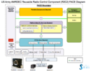 Implementing FACE-conformant avionics systems