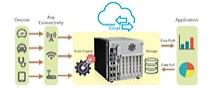 Vom Sensor in die Cloud
