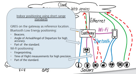A GNSS-enabled gateway can augment short-range wireless communication