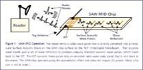 RFSAW operation illustration
