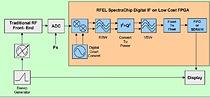 Spectrum Analyser Architecture using SpectraChip IF