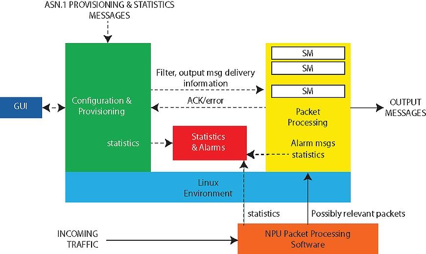 Software framework for custom Network Intelligence
