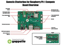 The Chatterbox Pi come ready to use for prototyping or designers can easily copy and modify the board design in Geppetto®  D2O  to create their own custom Raspberry Pi Compute Module AVS or IoT design in minutes.
