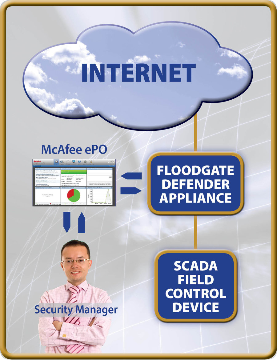 Icon Labs Floodgate Defender Appliance Achieves McAfee