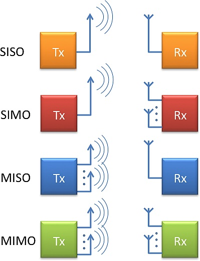 Choosing between open- and closed-loop MIMO in BTS systems