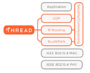 Choosing the best IoT protocol