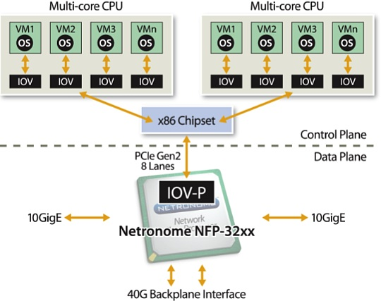 Network I/O virtualization (IOV): Key addition to PCIe in