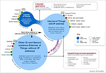 "Ecosystem of the Internet of Things. View the full graphic here: http://www.idtechex.com/emails/images/now/IDTechExGeneral/report-charts/Internet-of-Things-2014-graphic.jpg Source: IDTechEx report, ""Internet of Things: Business Opportunities 2015-2025"" www.IDTechEx.com/IoT"