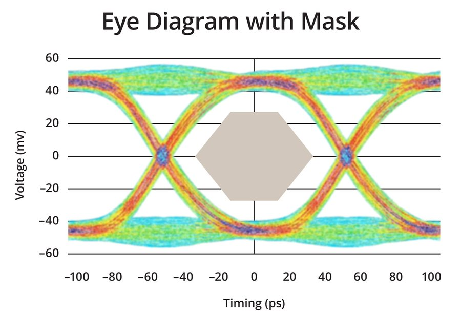 New white paper reveals shrinking eye diagrams and signal integrity new white paper reveals shrinking eye diagrams and signal integrity problems on high speed buses bandwidth tests often detect degraded performance on ddr ccuart Image collections