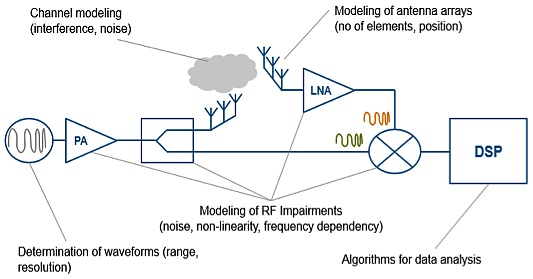 Design Of Fmcw Radars For Active Safety Applications