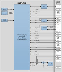 DART-6UL Block Diagram