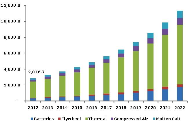advanced energy storage systems market worth