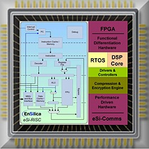 EnSilica's eSi-RISC embedded processors validated for Mentor Graphics' Precision Synthesis FPGA design flow