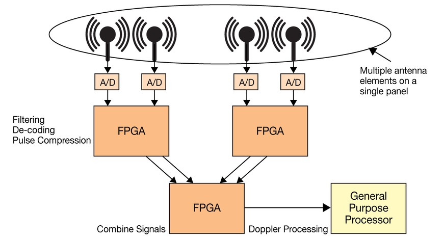 Beamforming: FPGAs rise to the challenge - Military Embedded