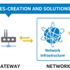 White Paper: Developing Solutions for the Internet of Things
