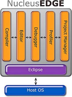 Nucleus EDGE Development Environment
