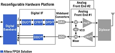 FPGA technology fueling Software Defined Radio - Signal Processing