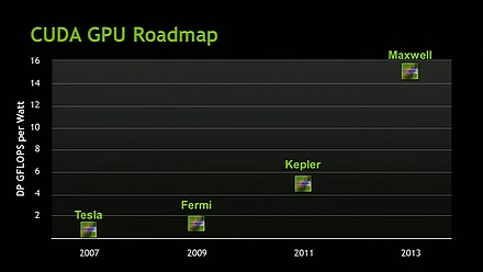 If power is the problem, can GPGPU be the solution