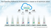 8 pillars of the OpenFog reference architecture