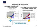 Wi-Fi, zigbee, and 3G predicted to dominate the M2M technology market