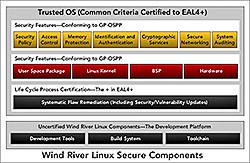 Linux Secure