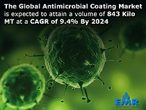 Global Antimicrobial Coating Market Share, Size, Report, Price Trends