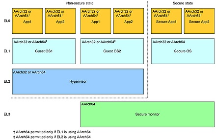 Easy does it: 64-bit ARMv8 architecture provides smooth migration