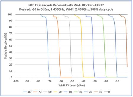 Driving Wi-Fi, zigbee, and Thread coexistence in the 2 4 GHz
