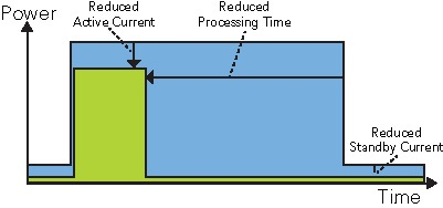 ARM Cortex-M4-based microcontrollers bring energy efficiency and