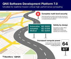 QNX Software Development Platform (SDP)