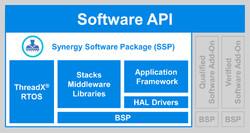 Synergy Platform