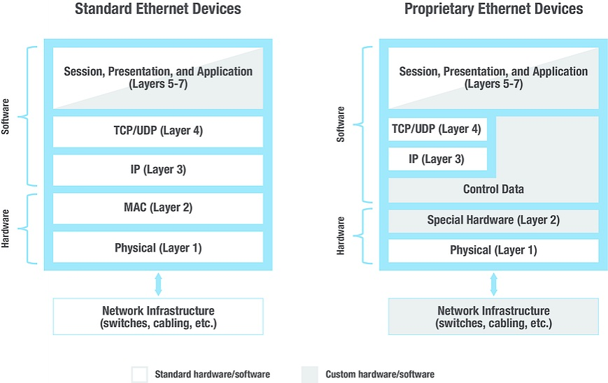 Supporting Deterministic Traffic with Next Generation Ethernet