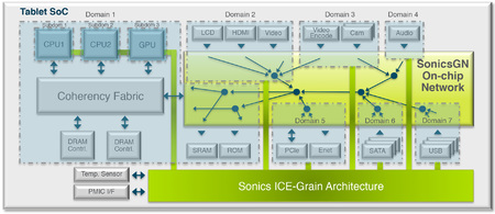 Figure 1 | SonicsGN on-chip network technology pairs with Sonics' ICE-Grain power architecture to enable flexible power management techniques in resource-constrained devices.