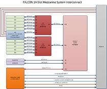 Falcon 14 slot Gen3 system