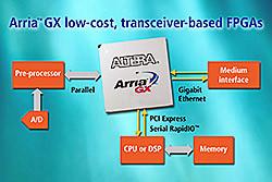 Arria GX FPGA Family