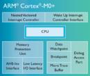 Security and the Cortex-M MPU