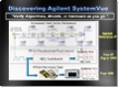 video fpga design verification using agilent systemvue and lte libraries