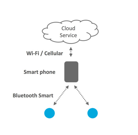 EP2340611A1 besides Ipv6 Over Bluetooth Smart Takes Wearables From Smartphone To Standalone furthermore WO2008118178A1 also Niweproject besides Power Electronics Platforms For Grid Tied Smart Buildings. on wireless energy transfer