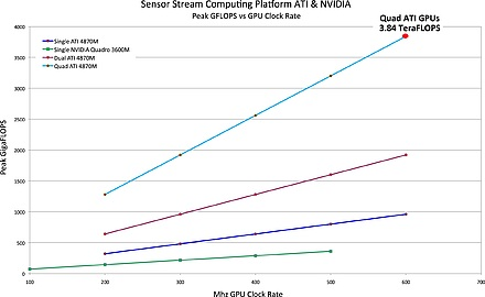 General-purpose GPUs breathe new life into high-performance embedded