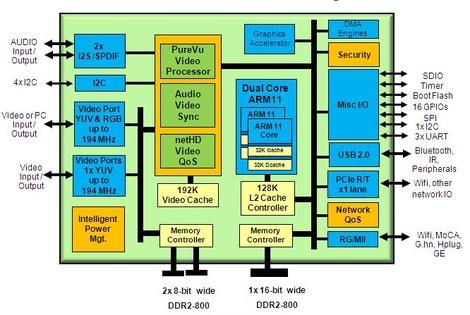 Embedded Computing Design